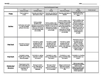 research paper rubric high school rubric on research paper best custom paper writing services