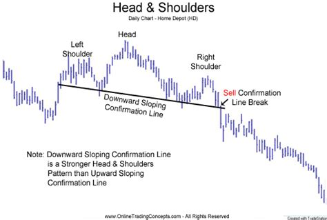 pattern formation technical analysis head and shoulders chart pattern