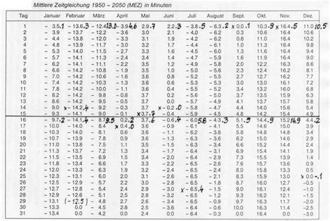 sinus cosinus tabelle zeitgleichung elementar behandelt sonnenuhren wetzel