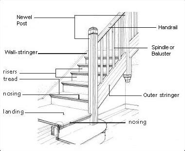 Baseboard Height how to deal with stair stringers that had carpet the