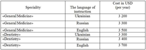 Aim Executive Mba Tuition Fee by Universities In Ukraine And Their Tuition Fees
