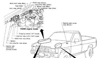 1994 nissan wont start bench tested there a relay or fuse