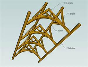 delightful Arched Wood Trusses #7: arch-braces-truss.gif