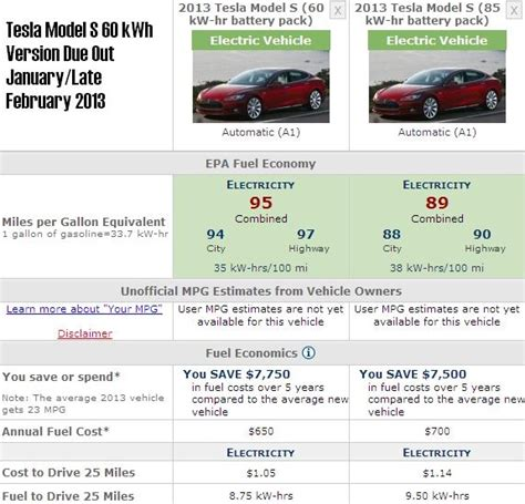 Tesla Cost Per Mile Tesla Model S With 60 Kwh Battery At 208 Mile Range