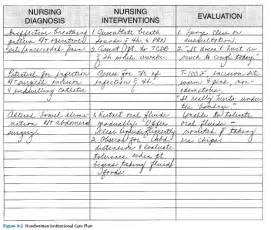 10 communication nursing assessment nursing diagnosis
