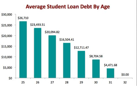 Average Mba Student Debt by Student Loan Debt A False Crisis That Could Easily Be