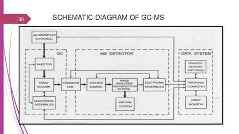 gc ms block diagram gc ms mr s
