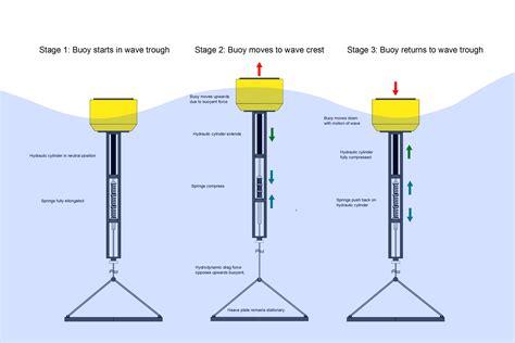 maker layout definition making a wave energy converter part 6 building the spar