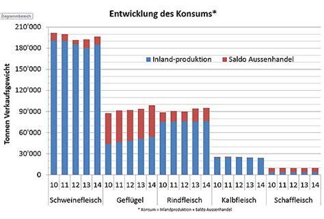 Brief Schweiz Deutschland Preis Ch Fleischkonsum Steigt Boom Beim Gefl 252 Gel