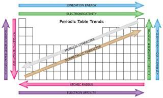 Trends In The Periodic Table periodic table trends