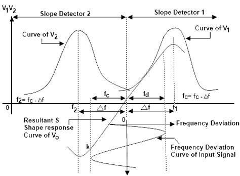 slope detector fm balanced slope detector construction operation