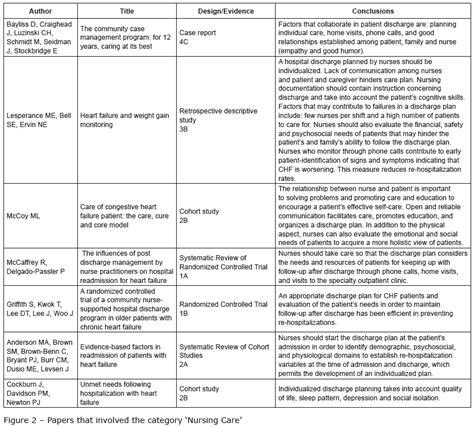 congestive heart failure chf nursing care plan management chf nursing care plan nursing care plan exles
