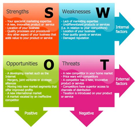 design analysis meaning this diagram was created in conceptdraw pro using the swot