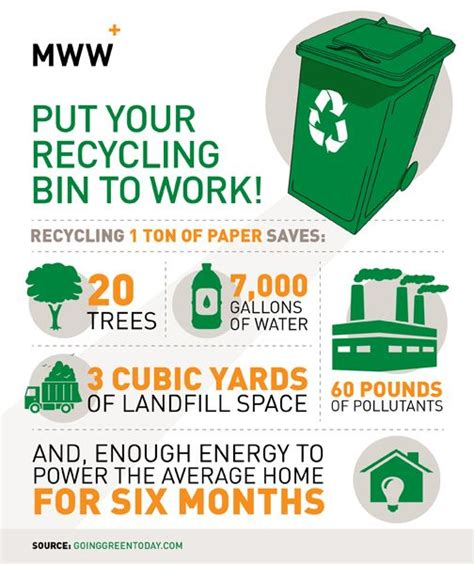 ways to go green at home infographic zen of zada check this out recycling facts pinterest recycling