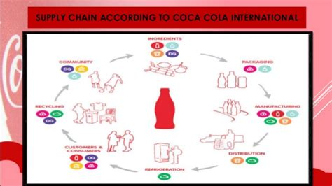cadena de suministro kola real supply chain management of coca cola company slides