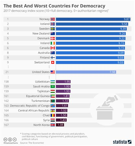 best worst chart the best and worst countries for democracy statista