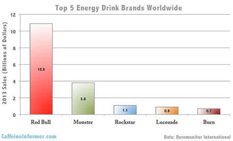 stacker 2 energy drink caffeine content top selling energy drink brands