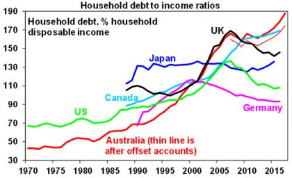 Mba Debt To Income Ratio by Australian S Affair With Debt How Big Is The Risk