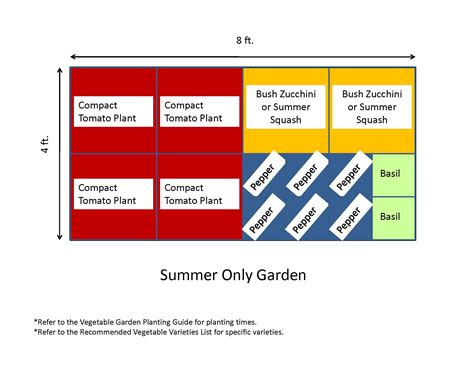 Vegetable Garden Layout Designs 4x8 Raised Bed Vegetable Garden Layout 4x8 Raised Bed Square Foot 4x8 Vegetable Garden Layout