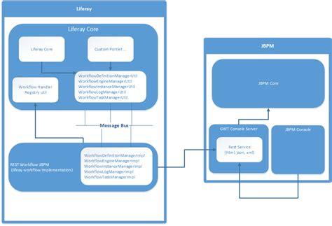 jbpm workflow engine remote jbpm workflow