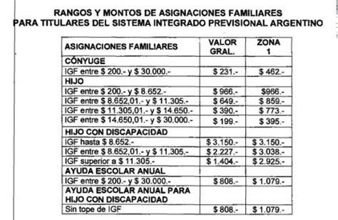 anses nueva escala de asignaciones familiares 2016 anses asignaciones familiares nueva escala marzo 2016