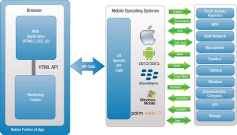 mobile app framework what makes a mobile app framework the best of its