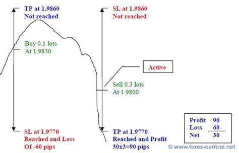buy and bid need a cost averaging martingale ea with manual entry