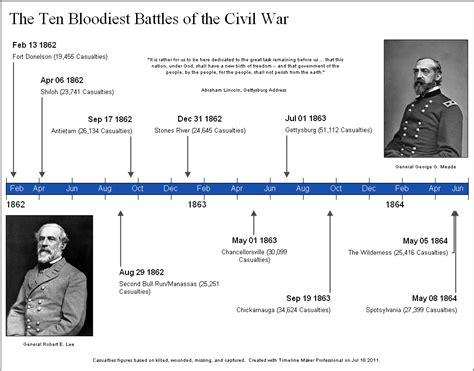 Civil War Records Civil War Timeline Worksheet Calleveryonedaveday