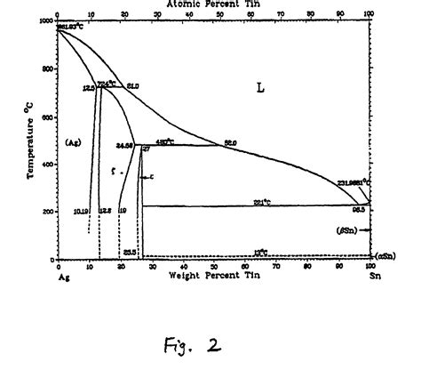 tin bismuth phase diagram patent us20010002982 lead free high tin ternary solder