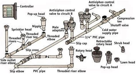 Basic Plumbing Repair by Components Of A Sprinkler System From The Sunset Book
