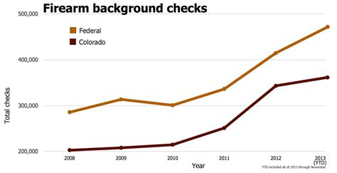 Colorado Background Check For Firearms Cu News Corps 2013 Will Be Busiest Year For Background Checks Gun Buying
