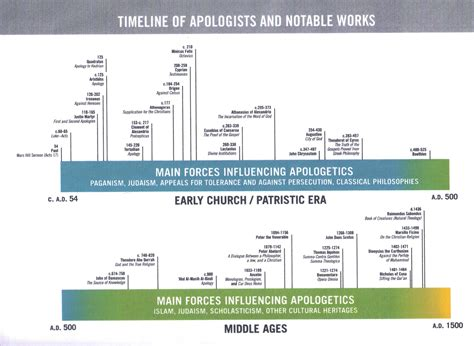 church fathers timeline