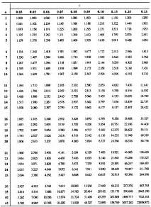 Compound Interest Tables Annuityf Compound Annuity Table