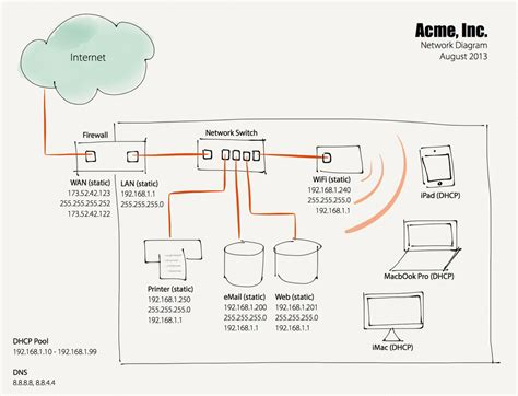 home and small business network design the importance of having a network diagram allgaier