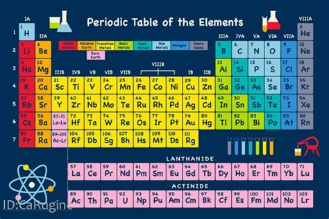 periodic table area rug 5x8 educational area rug periodic table of elements