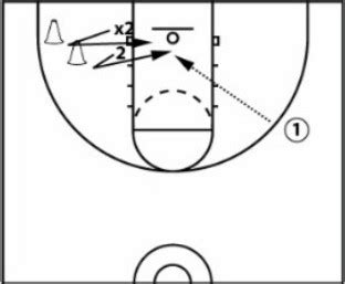 setting drills to do alone 7 finishing moves off the pass and 4 skill drills