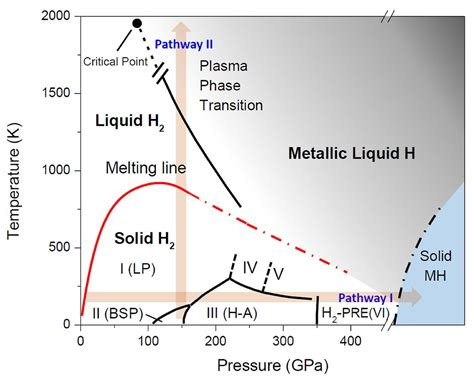 metallic hydrogen phase diagram observation of the wigner huntington transition to