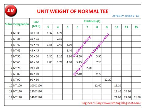 what is the average size of a 3 bedroom house unit weight of normal tee engineer diary