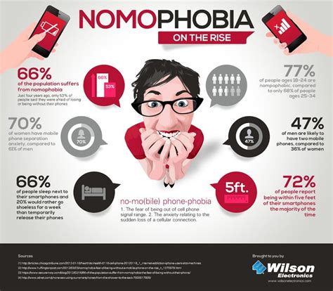 single daters suffer from mobile phone anxiety disorder are you suffering from nomophobia find out here skit hub