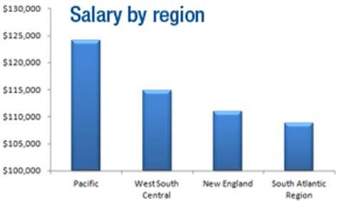 engineering salary survey  electronic design