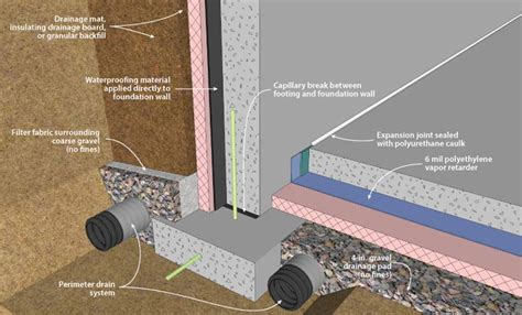 high water table basement solutions waterproofing toronto on rooter