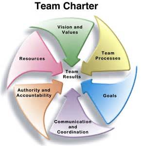 Create a team charter to go faster and smarter jesse lyn stoner