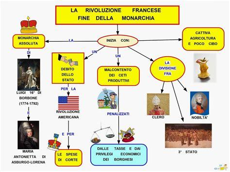 illuminismo e rivoluzione francese mappa concettuale rivoluzione francese