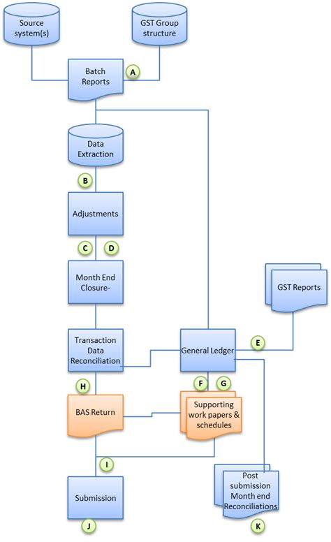 month end process flowchart month end process flowchart create a flowchart
