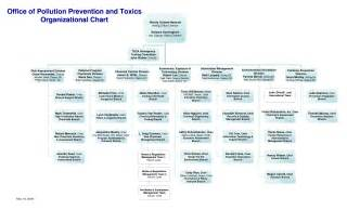 microsoft powerpoint org chart template 7 best images of microsoft powerpoint organization chart