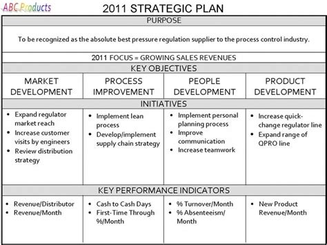 strategic business plan template one page strategic plan strategic planning for your