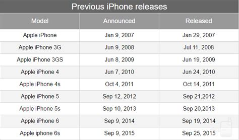 rumor apple might unveil its next iphones on september 7 phonearena