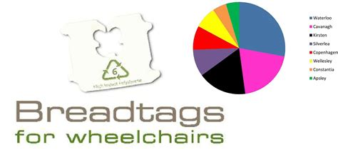 bread color tags termly challenges wynberg high school