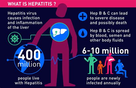 hepatitis c links best on the web hepatitis c new drug 400 million people live with hepatitis but they do not