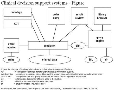 clinical decision support are physicians worried about computers machine learning